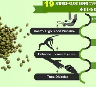 green coffee beans benefits