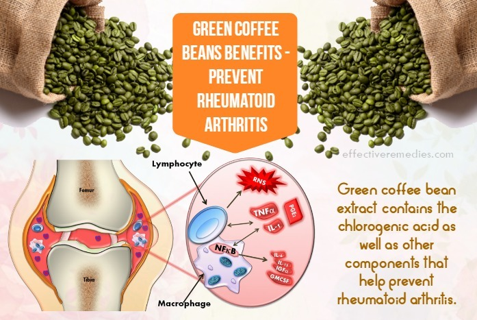 green coffee beans benefits - prevent rheumatoid arthritis